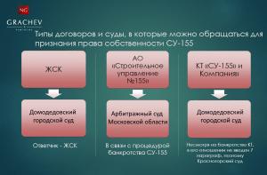 Право собственности Курыжова д.14