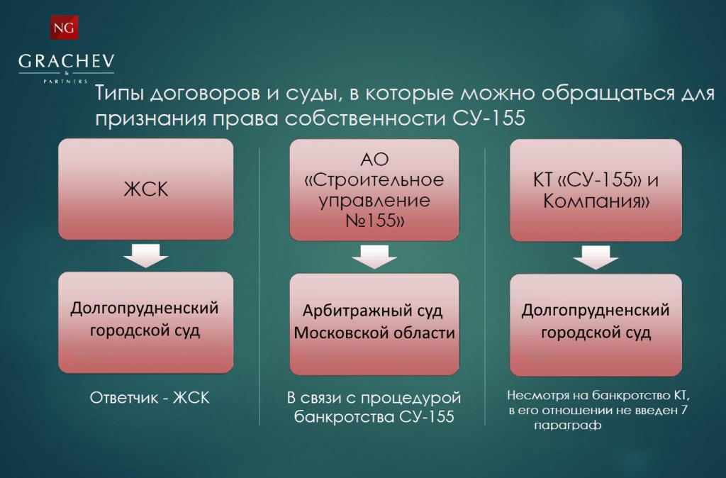 Право собственности Ракетостроителей д. 3 к. 1
